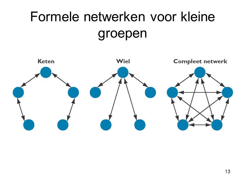13 Formele netwerken voor kleine groepen