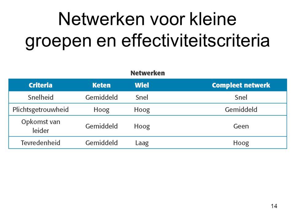 14 Netwerken voor kleine groepen en effectiviteitscriteria