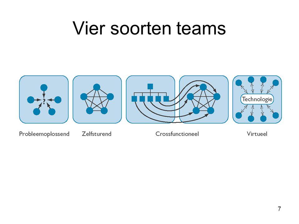 7 Vier soorten teams