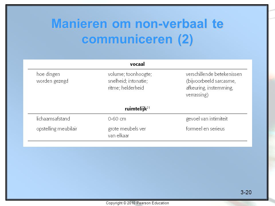 3-20 Copyright © 2010 Pearson Education Manieren om non-verbaal te communiceren (2)