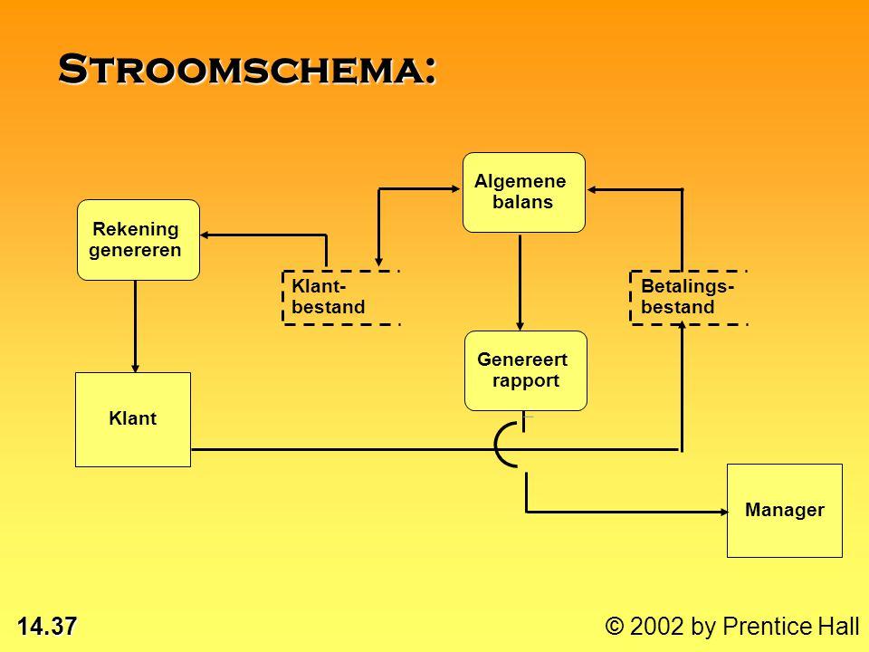 14.36 © 2002 by Prentice Hall Symbolen voor stroomschema's (DFD): Gegevensstroom Proces Bron Bestand