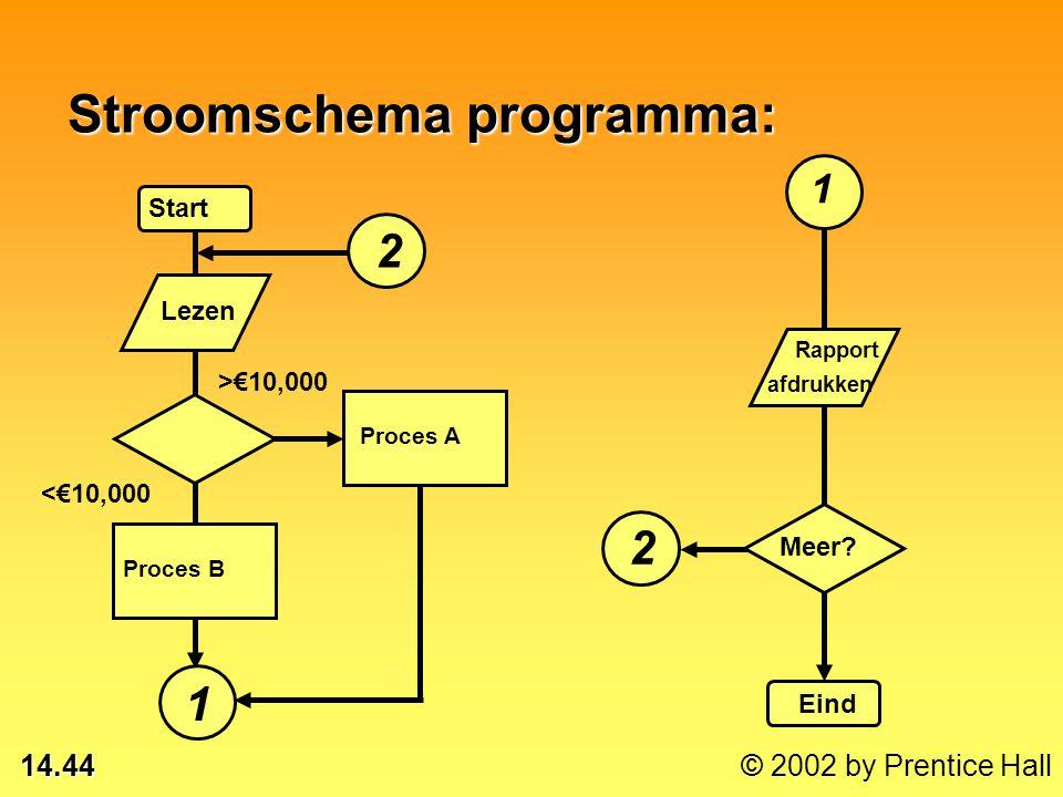 14.43 © 2002 by Prentice Hall Symbolen stroomschema's voor programma's: Begin of eind Richting Proces Beslissing Input of output Subroutine Handmatige