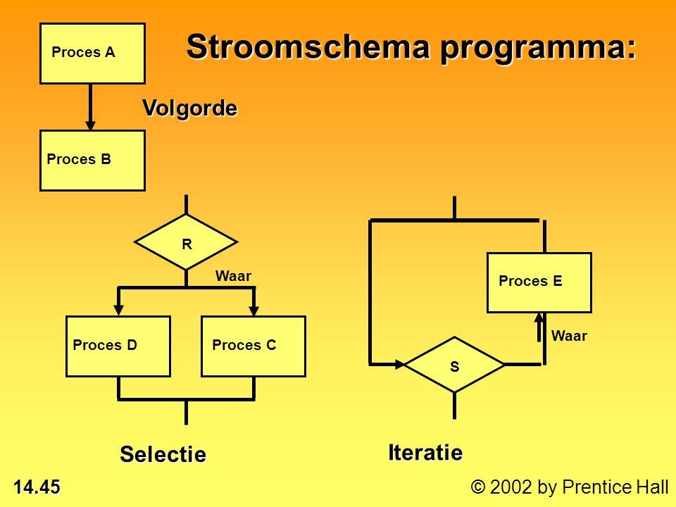 14.44 © 2002 by Prentice Hall Stroomschema programma: 1 Eind afdrukken Meer? 2 Rapport 1 2 Start Lezen >€10,000 <€10,000 Proces A Proces B