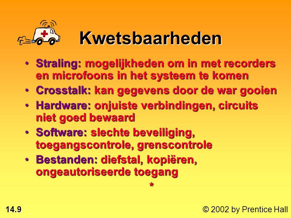14.29 © 2002 by Prentice Hall Afzender Gecodeerd bericht Ontvanger Coderen met publieke sleutel Decoderen met privé-sleutel Encryptie met openbare sleutel Beveiliging en internet