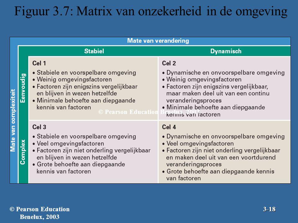 Figuur 3.7: Matrix van onzekerheid in de omgeving © Pearson Education Benelux, 20033-18