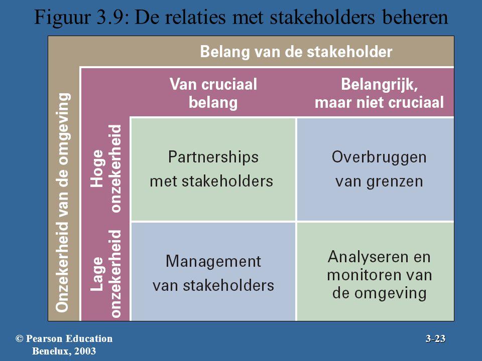 Figuur 3.9: De relaties met stakeholders beheren © Pearson Education Benelux, 20033-23