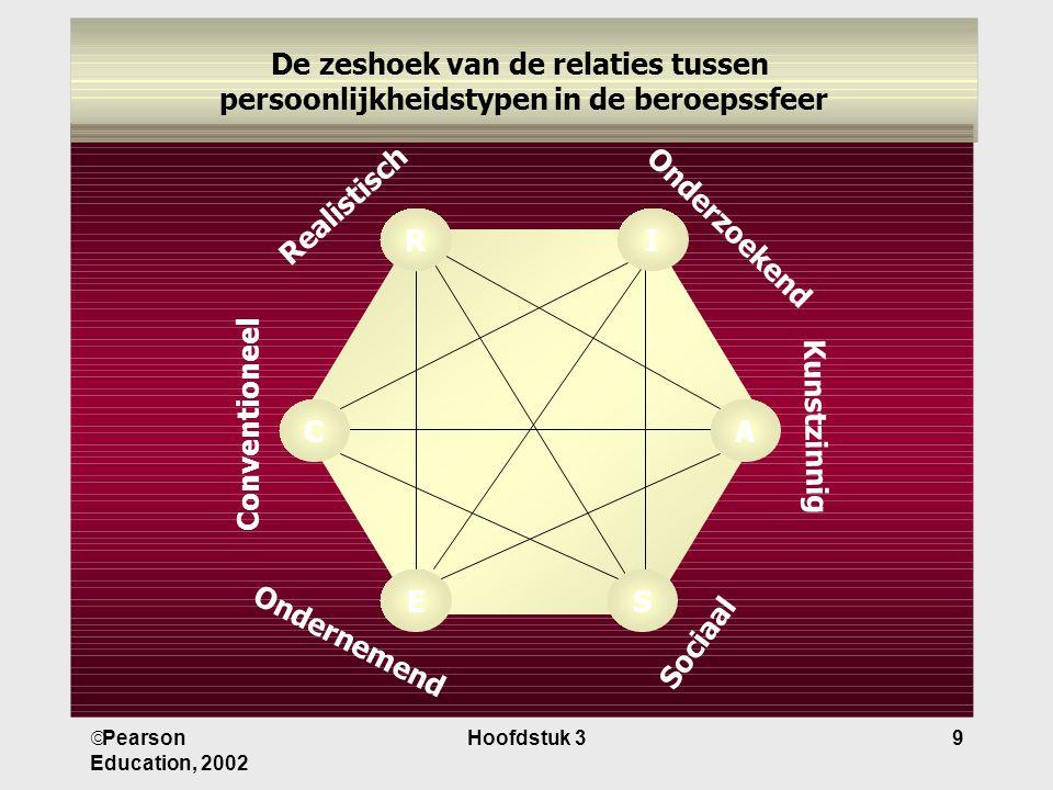  Pearson Education, 2002 Hoofdstuk 39 Onderzoekend A I S C E R Realistisch Kunstzinnig Sociaal Ondernemend Conventioneel De zeshoek van de relaties tussen persoonlijkheidstypen in de beroepssfeer