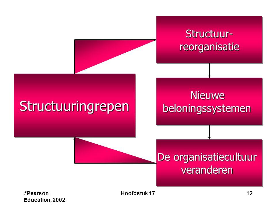  Pearson Education, 2002 Hoofdstuk 1712 Structuur-reorganisatieStructuur-reorganisatie StructuuringrepenStructuuringrepen NieuwebeloningssystemenNieuwebeloningssystemen De organisatiecultuur veranderen veranderen
