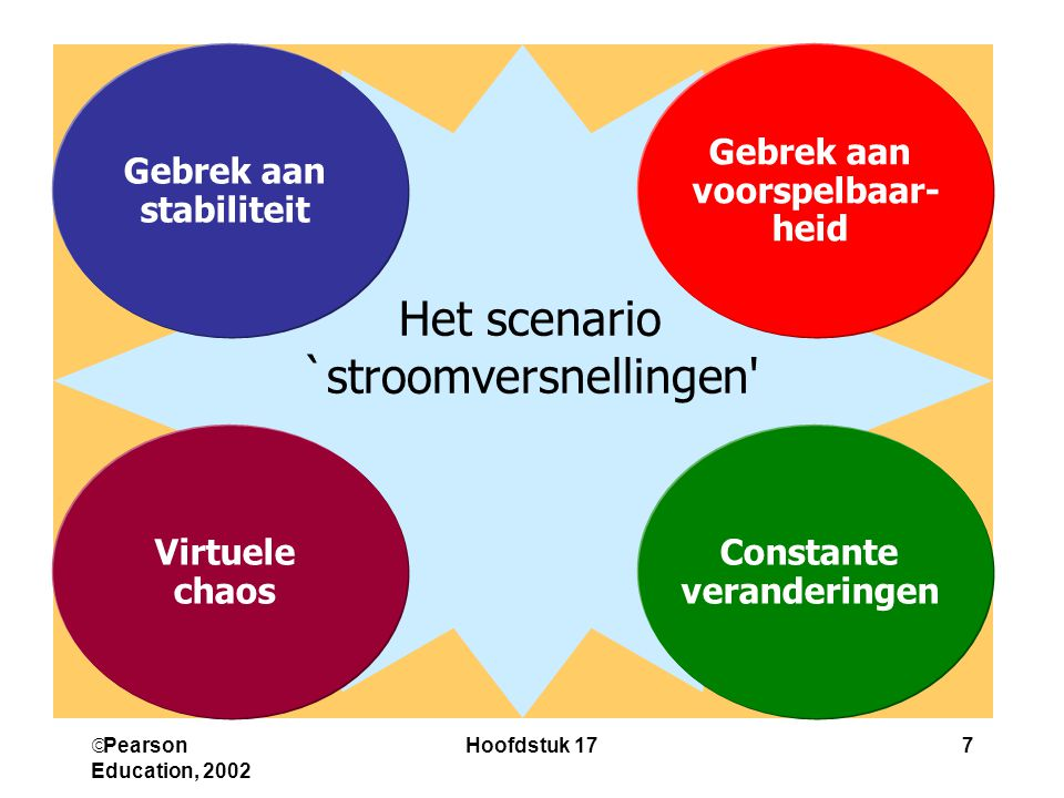  Pearson Education, 2002 Hoofdstuk 177 Gebrek aan stabiliteit Het scenario `stroomversnellingen Gebrek aan voorspelbaar- heid Virtuele chaos Constante veranderingen