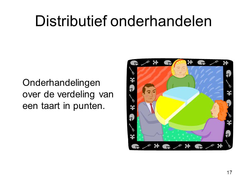 17 Distributief onderhandelen Onderhandelingen over de verdeling van een taart in punten.
