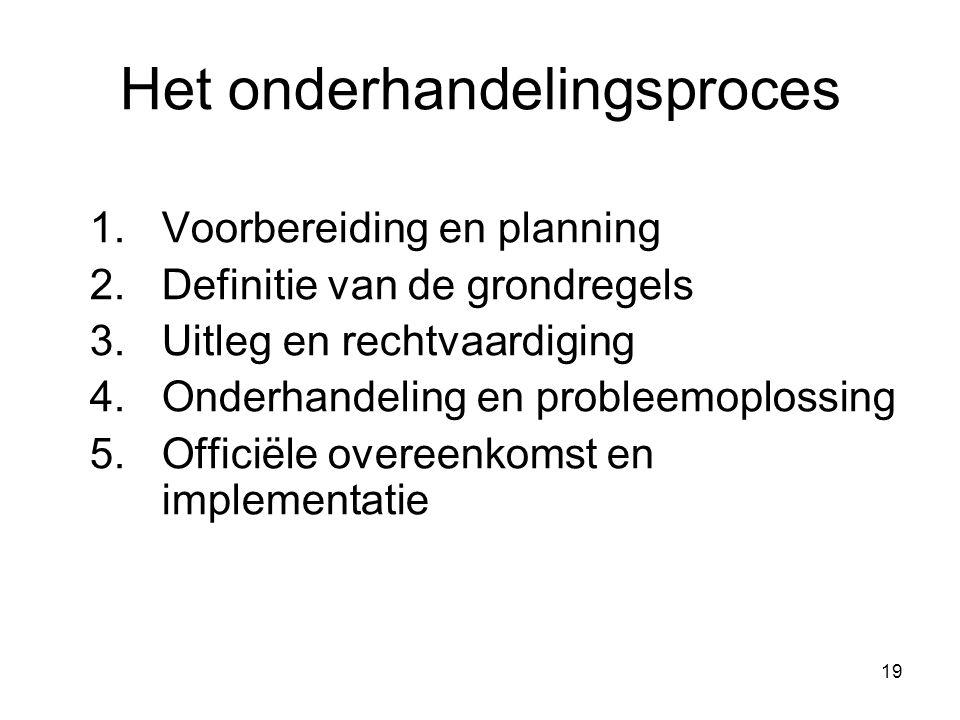 19 Het onderhandelingsproces 1.Voorbereiding en planning 2.Definitie van de grondregels 3.Uitleg en rechtvaardiging 4.Onderhandeling en probleemoploss
