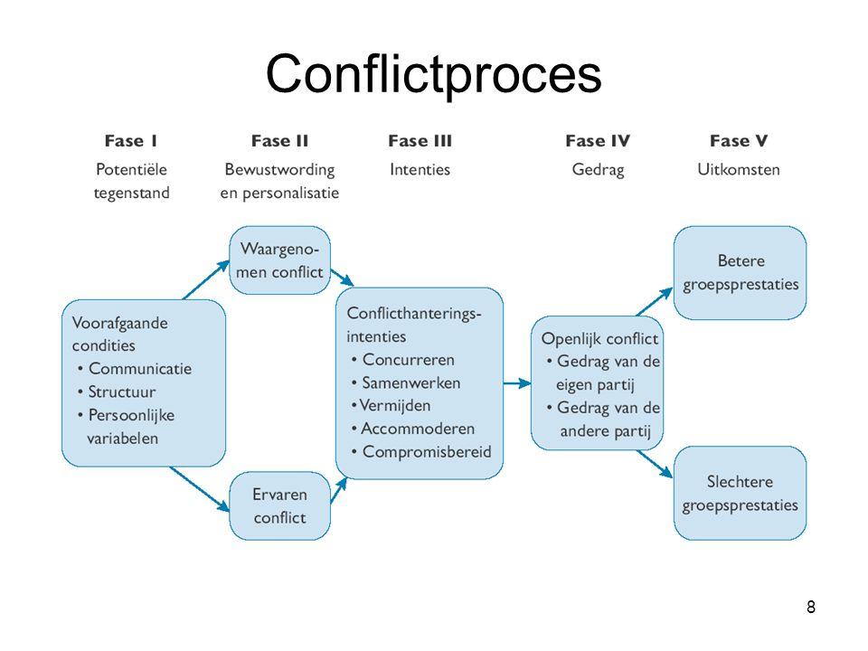 19 Het onderhandelingsproces 1.Voorbereiding en planning 2.Definitie van de grondregels 3.Uitleg en rechtvaardiging 4.Onderhandeling en probleemoplossing 5.Officiële overeenkomst en implementatie