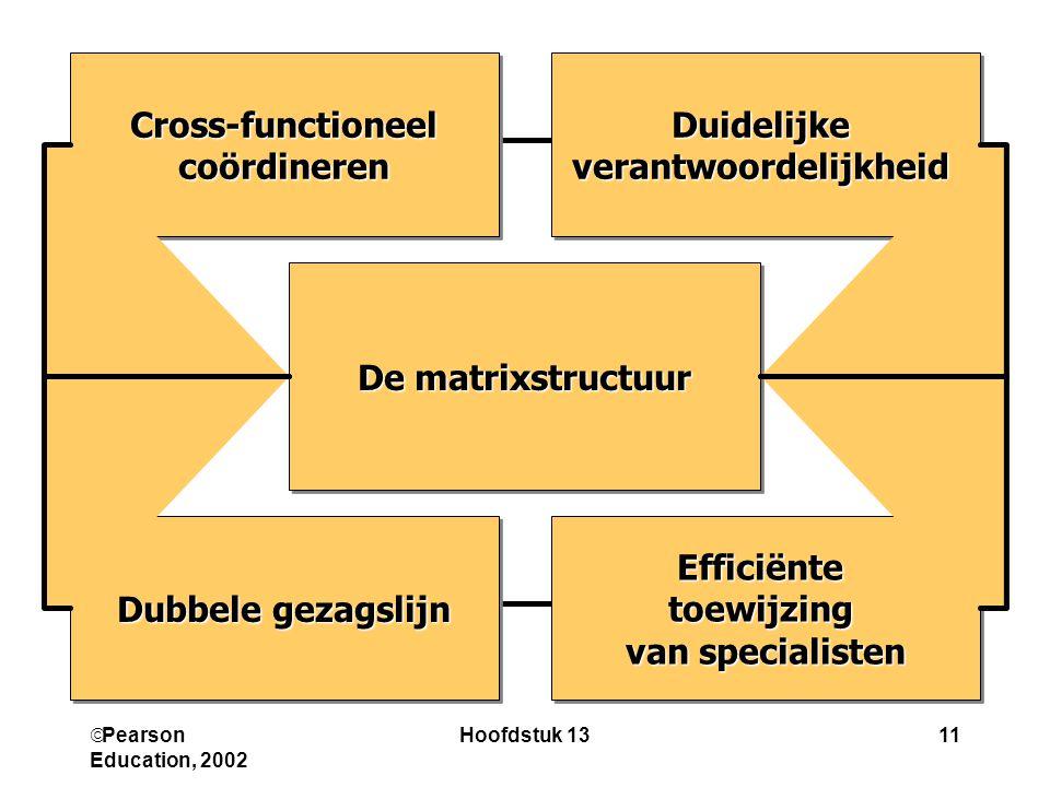  Pearson Education, 2002 Hoofdstuk 1311 Efficiëntetoewijzing van specialisten Efficiëntetoewijzing DuidelijkeverantwoordelijkheidDuidelijkeverantwoor