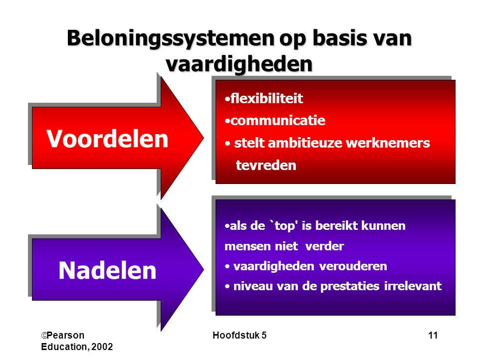  Pearson Education, 2002 Hoofdstuk 511 Beloningssystemen op basis van vaardigheden flexibiliteit communicatie stelt ambitieuze werknemers tevreden als de `top is bereikt kunnen mensen niet verder vaardigheden verouderen niveau van de prestaties irrelevant Voordelen Nadelen