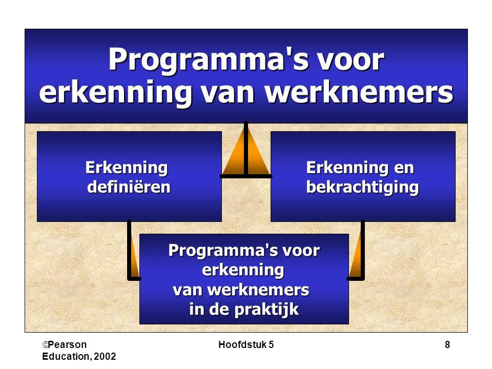  Pearson Education, 2002 Hoofdstuk 58 Programma's voor erkenning van werknemers Erkenning en bekrachtigingErkenningdefiniëren Programma's voor erkenn