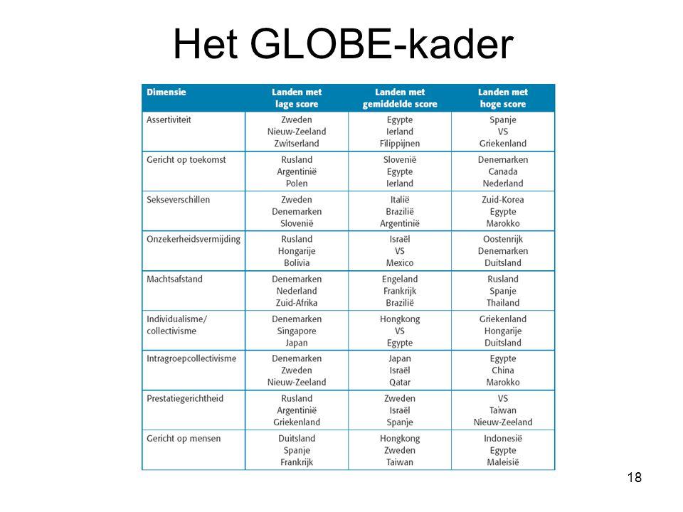 18 Het GLOBE-kader