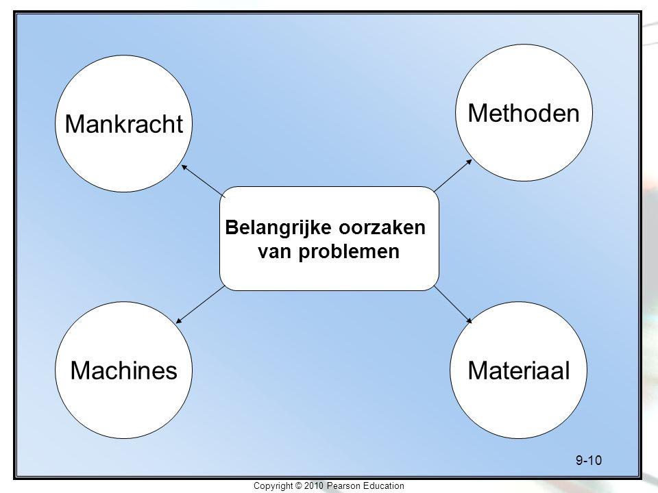 9-10 Copyright © 2010 Pearson Education Belangrijke oorzaken van problemen Mankracht MateriaalMachines Methoden