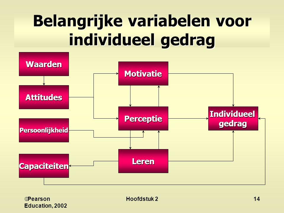  Pearson Education, 2002 Hoofdstuk 214 Belangrijke variabelen voor individueel gedrag Waarden Attitudes Persoonlijkheid Capaciteiten Motivatie Percep