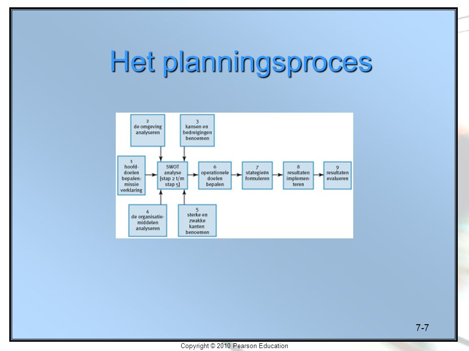 7-7 Copyright © 2010 Pearson Education Het planningsproces