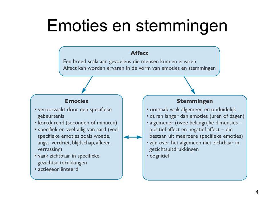 5 Karakteristieken van emoties Positief en negatief Emoties zijn nodig om rationeel te zijn Emoties zijn ontwikkeld om een doel te dienen