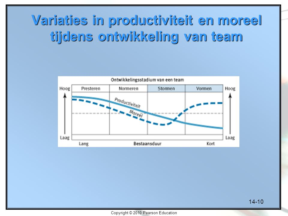 14-10 Copyright © 2010 Pearson Education Variaties in productiviteit en moreel tijdens ontwikkeling van team