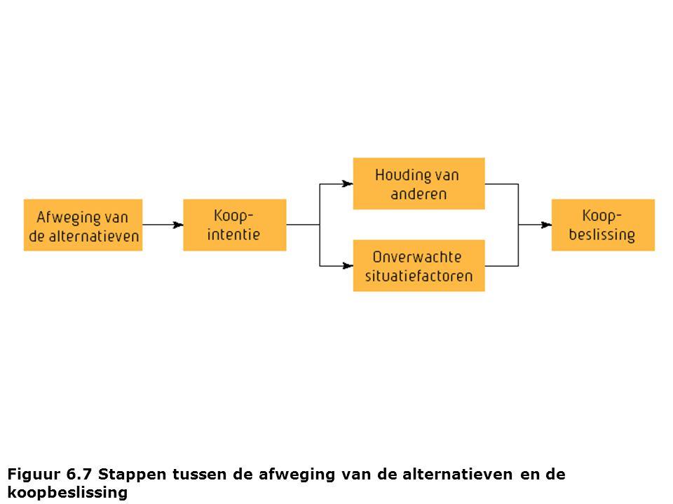 Figuur 6.7 Stappen tussen de afweging van de alternatieven en de koopbeslissing