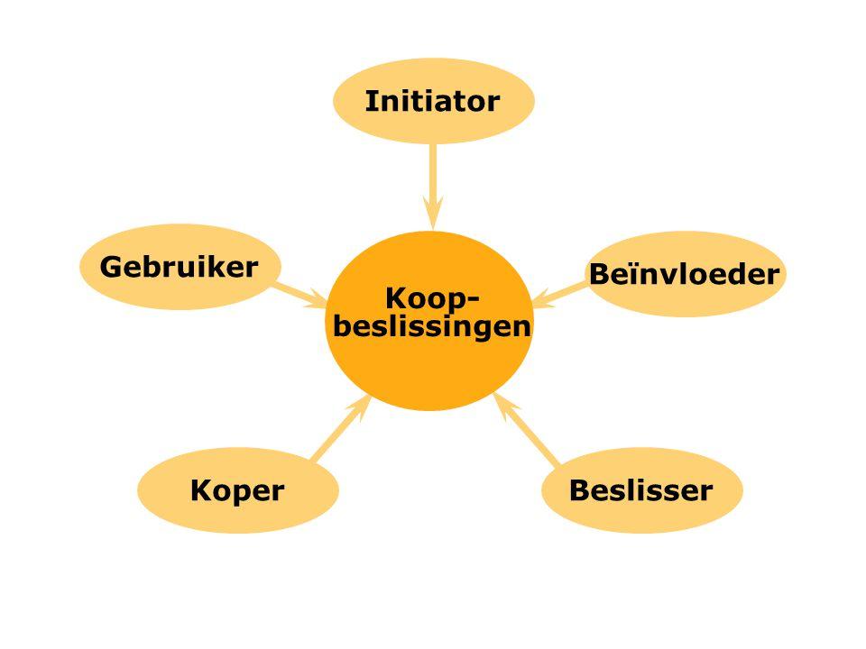Koop- beslissingen Gebruiker Initiator Koper Beïnvloeder Beslisser