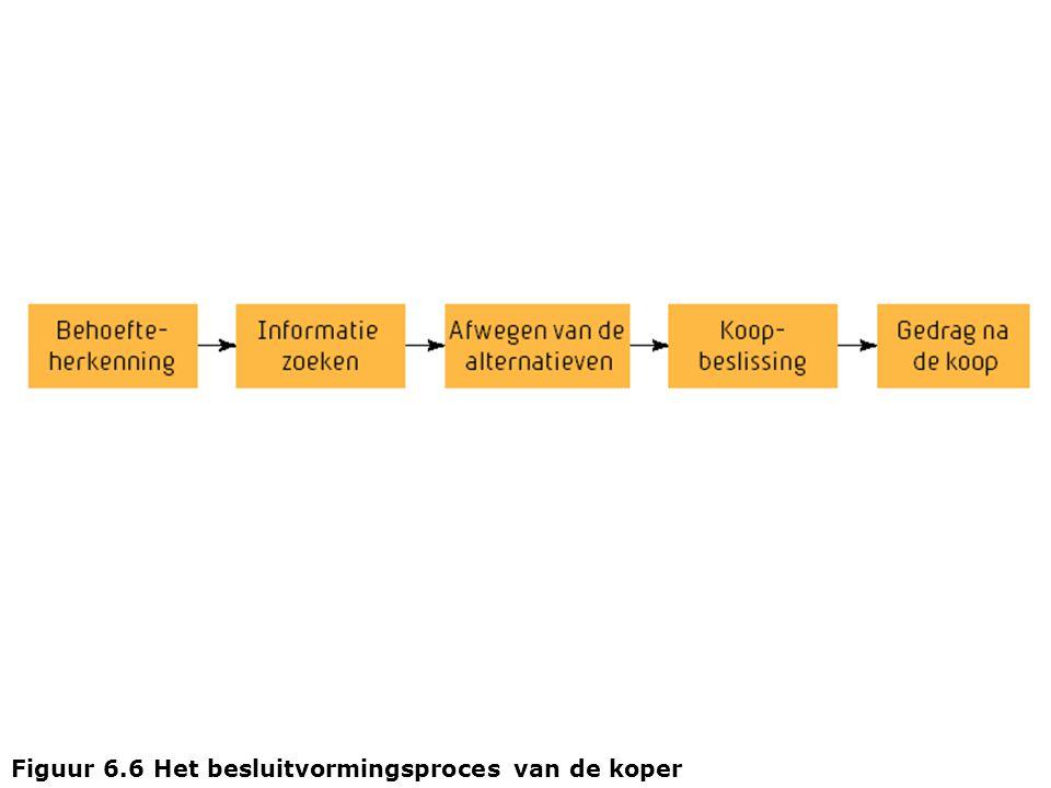 Figuur 6.6 Het besluitvormingsproces van de koper