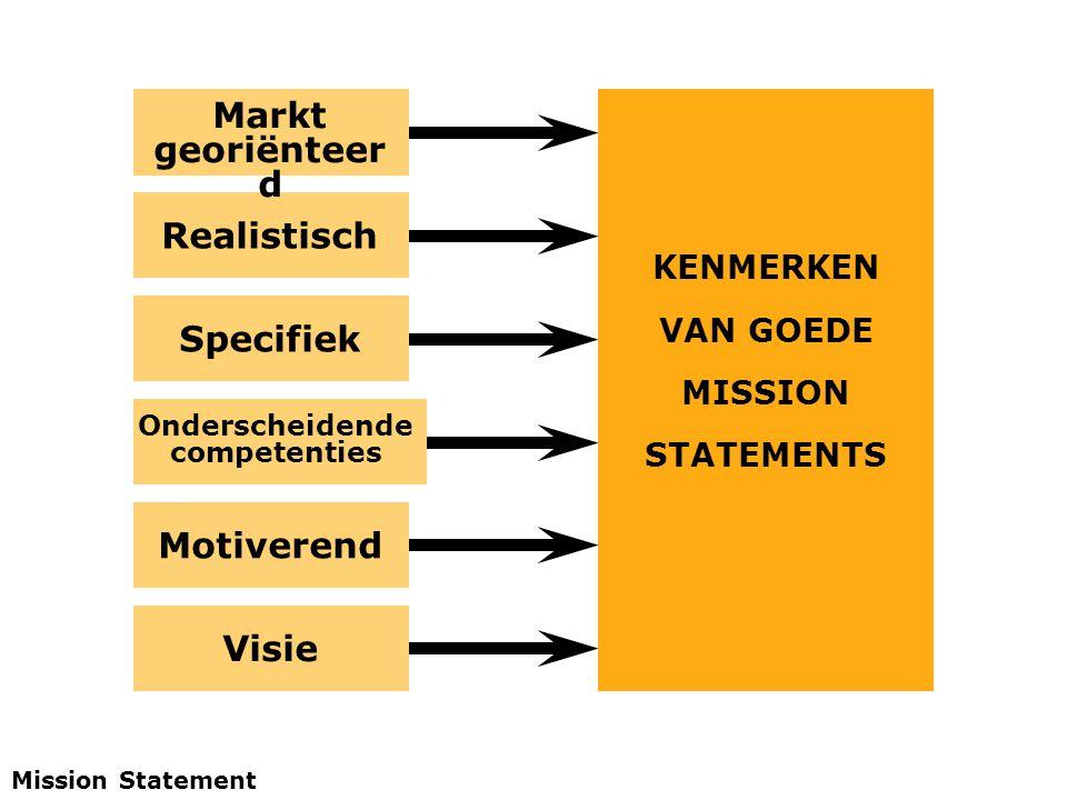 Markt georiënteer d Onderscheidende competenties Realistisch Specifiek Motiverend Visie KENMERKEN VAN GOEDE MISSION STATEMENTS Mission Statement