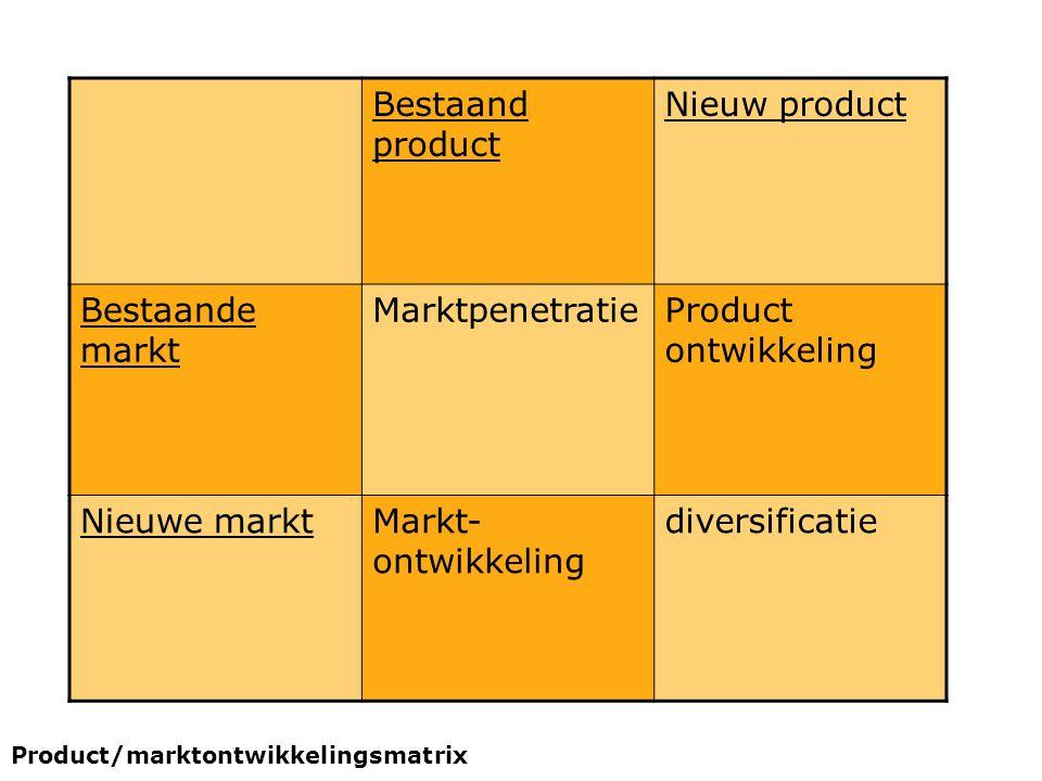 Bestaand product Nieuw product Bestaande markt MarktpenetratieProduct ontwikkeling Nieuwe marktMarkt- ontwikkeling diversificatie Product/marktontwikk