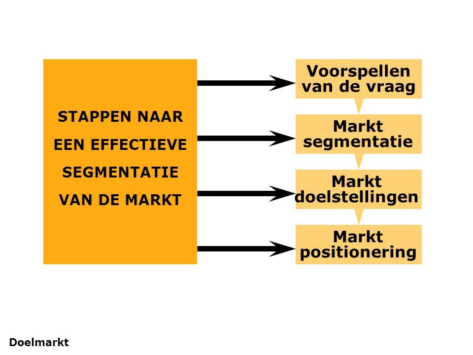 Voorspellen van de vraag Markt positionering Markt segmentatie Markt doelstellingen STAPPEN NAAR EEN EFFECTIEVE SEGMENTATIE VAN DE MARKT Doelmarkt