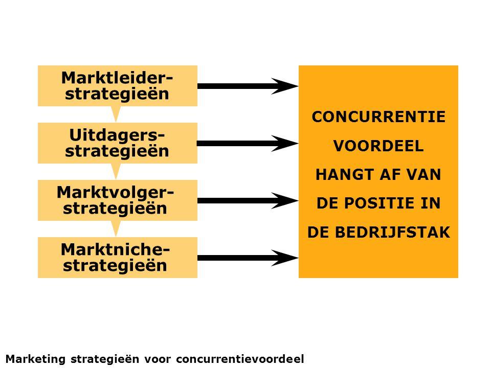 Uitdagers- strategieën Marktleider- strategieën Marktniche- strategieën Marktvolger- strategieën CONCURRENTIE VOORDEEL HANGT AF VAN DE POSITIE IN DE B