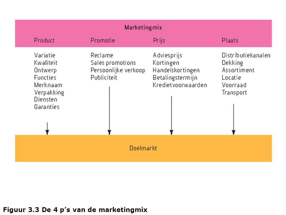 Figuur 3.3 De 4 p's van de marketingmix