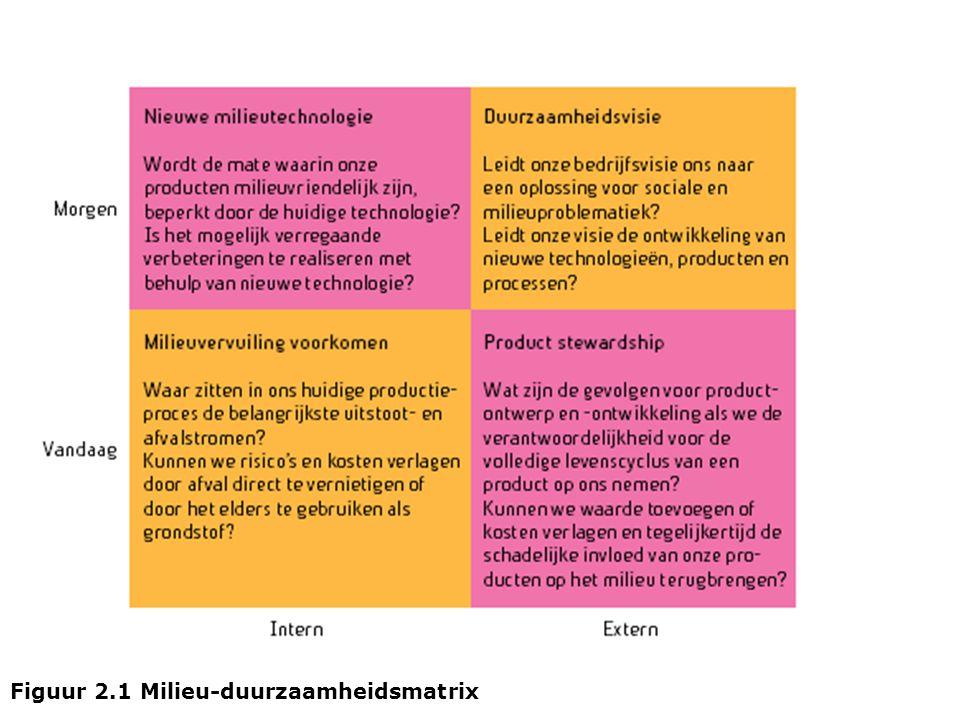 Figuur 2.1 Milieu-duurzaamheidsmatrix