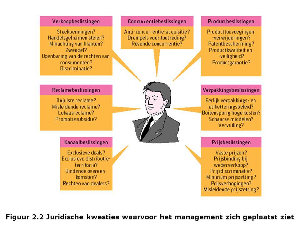 Figuur 2.2 Juridische kwesties waarvoor het management zich geplaatst ziet