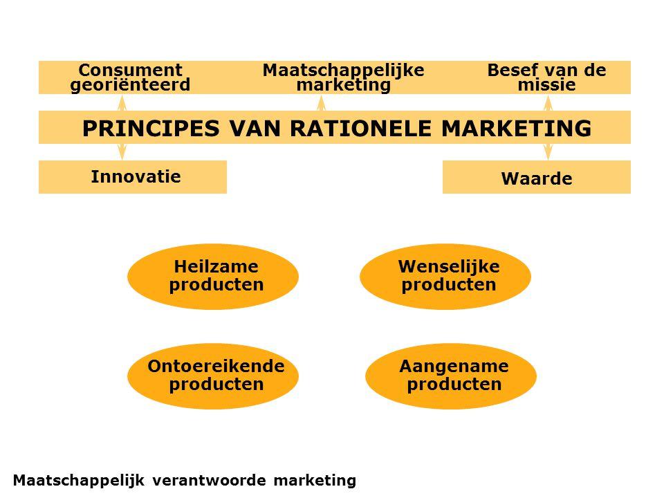 PRINCIPES VAN RATIONELE MARKETING Maatschappelijke marketing Innovatie Waarde Consument georiënteerd Besef van de missie Heilzame producten Wenselijke