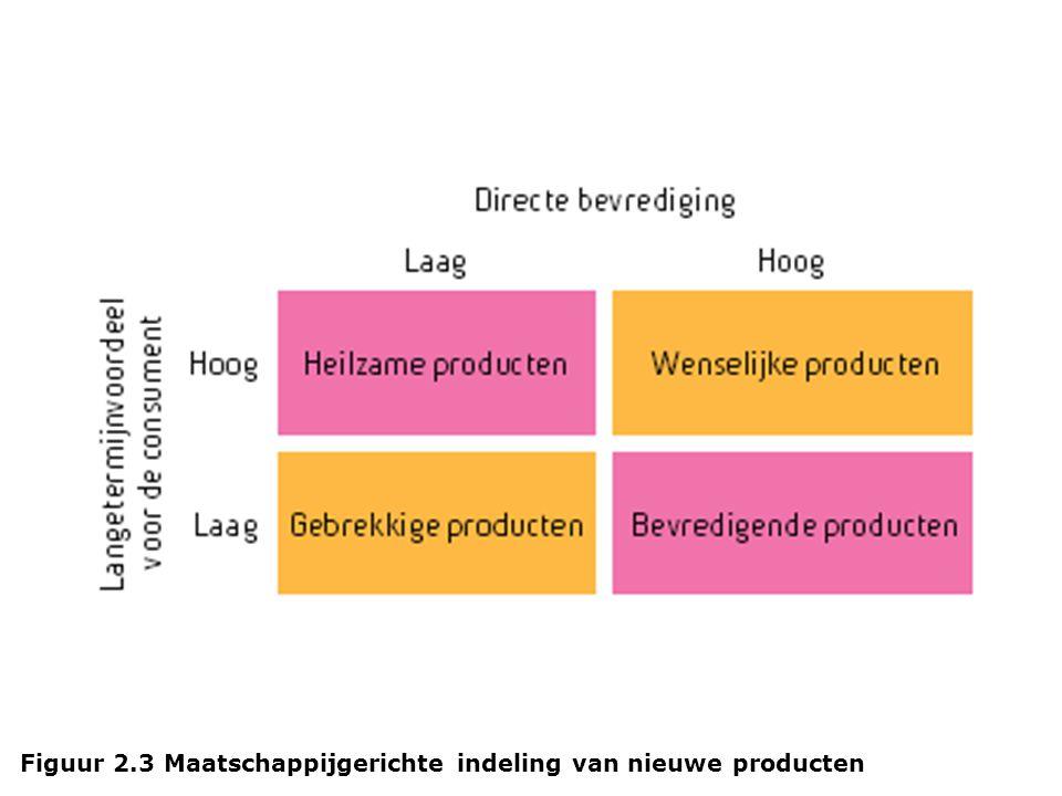 Figuur 2.3 Maatschappijgerichte indeling van nieuwe producten
