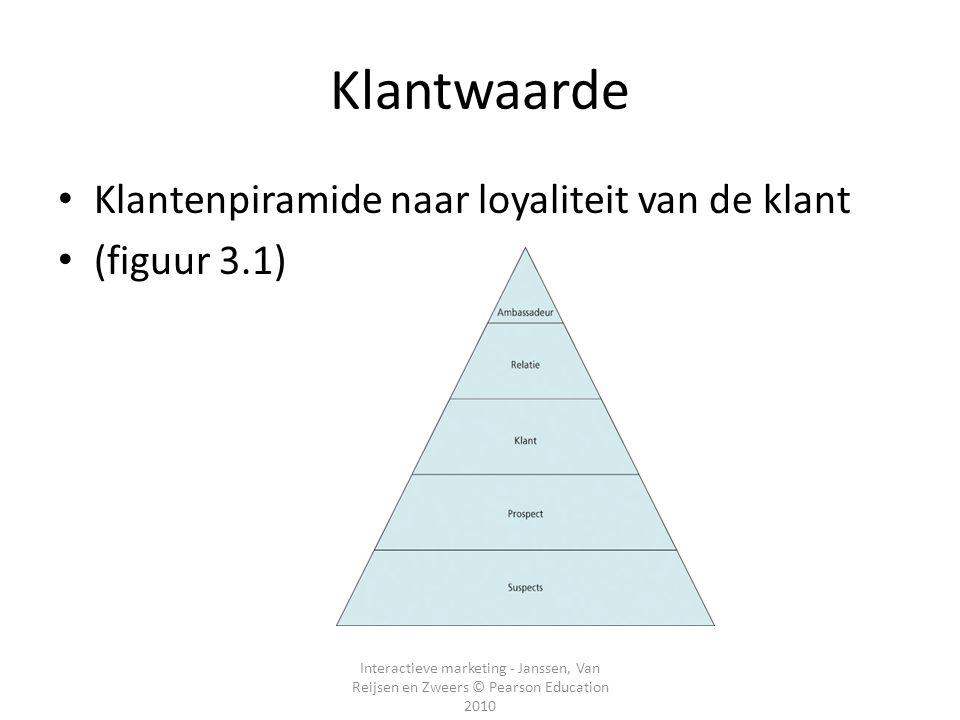 Interactieve marketing - Janssen, Van Reijsen en Zweers © Pearson Education 2010 Klantwaarde Klantenpiramide naar loyaliteit van de klant (figuur 3.1)