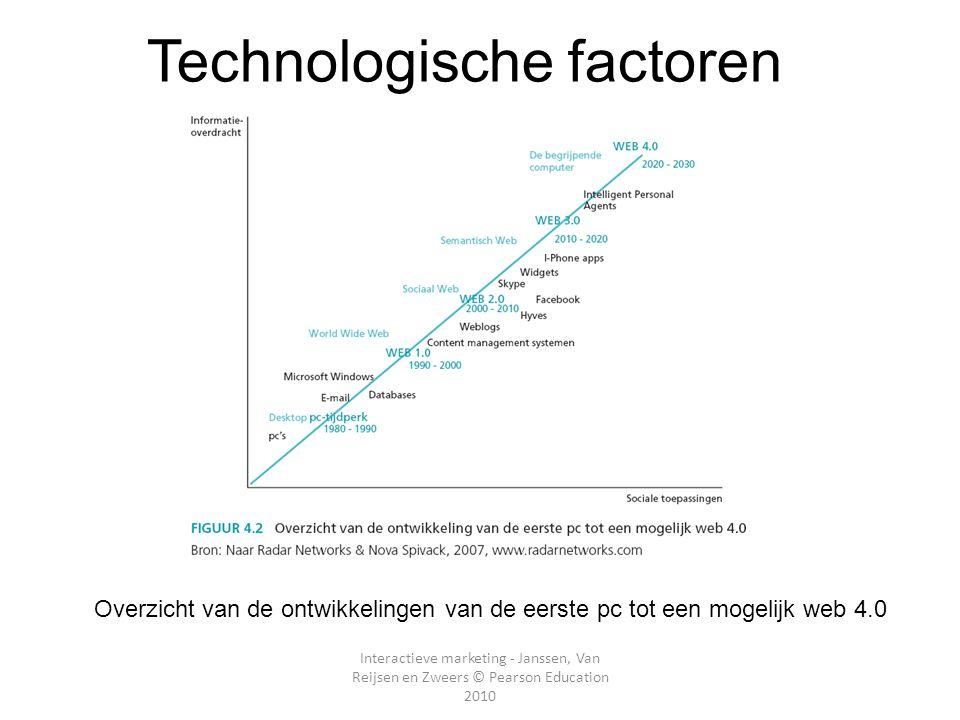 Interactieve marketing - Janssen, Van Reijsen en Zweers © Pearson Education 2010 Technologische factoren Overzicht van de ontwikkelingen van de eerste
