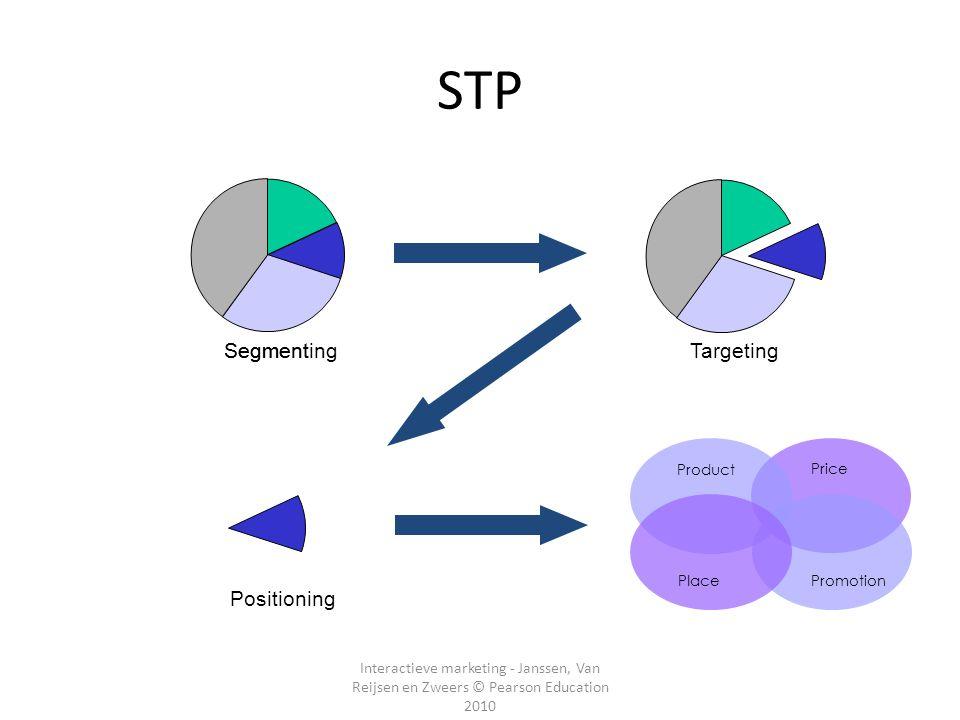 Interactieve marketing - Janssen, Van Reijsen en Zweers © Pearson Education 2010 Segment TargetingSegmenting Price Product PromotionPlace Positioning