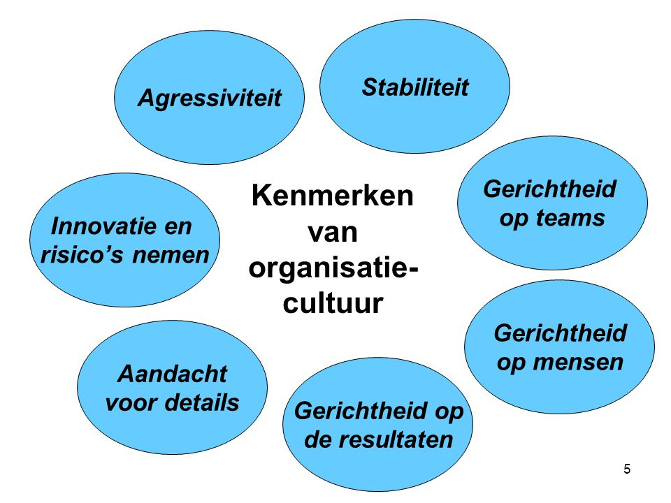 5 Innovatie en risico's nemen Stabiliteit Aandacht voor details Gerichtheid op de resultaten Gerichtheid op teams Gerichtheid op mensen Kenmerken van organisatie- cultuur Agressiviteit