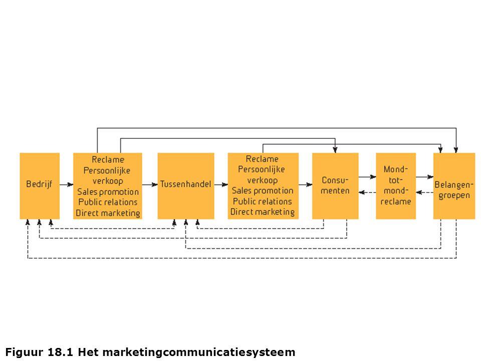 Figuur 18.2 Geïntegreerde marketingcommunicatie