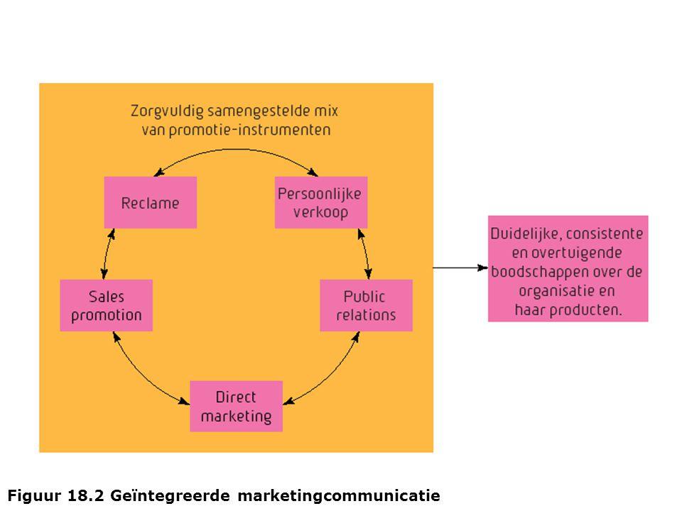 Figuur 18.3 Elementen van het communicatieproces