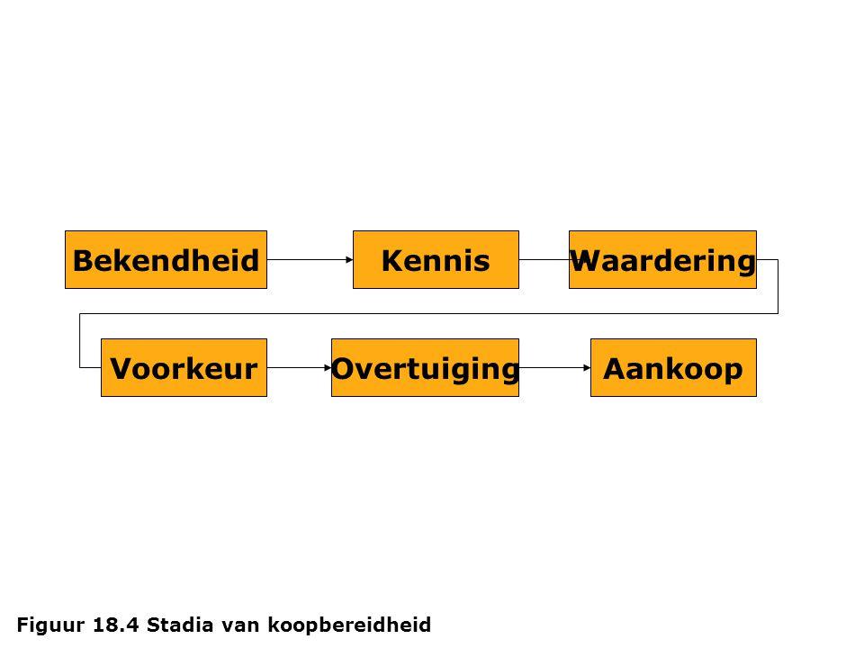 Bekendheid AankoopOvertuigingVoorkeur WaarderingKennis Figuur 18.4 Stadia van koopbereidheid