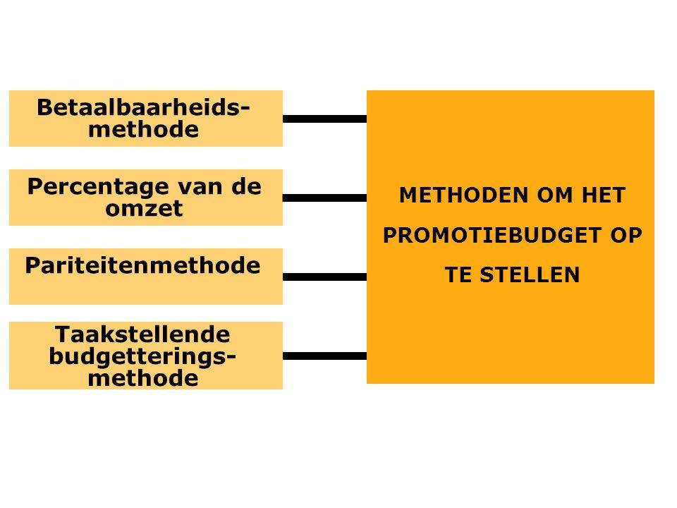 Percentage van de omzet Betaalbaarheids- methode Taakstellende budgetterings- methode Pariteitenmethode METHODEN OM HET PROMOTIEBUDGET OP TE STELLEN