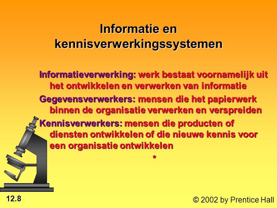 12.9 © 2002 by Prentice Hall Kennismanagement en informatietechnologie Kennis uitwisselen Kennis verspreiden Kennis ontwikkelen Kennis verzamelen en codificeren Groepssamen- werkings- systemen Kantoor- systemen Kunstmatige- intelligentie- systemen Kennisverwer- kingssystemen Netwerken Databases Processors Software