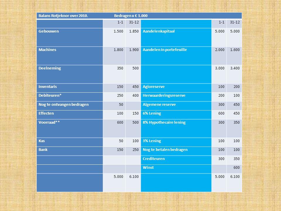 Vragen: 1: Bereken het gemiddeld EV in 2010 2: Bereken het gemiddeld VV in 2010 3: Bereken het gemiddeld TV in 2010 4: Bereken IVV in 2010 in 2 decimalen nauwkeurig 5: Bereken REV in 2010 in 2 decimalen nauwkeurig 6: Bereken RTV in 2010 in 2 decimalen nauwkeurig Gemakshalve gaan we er vanuit dat alle veranderingen op de balans exact halverwege het jaar plaats vinden.