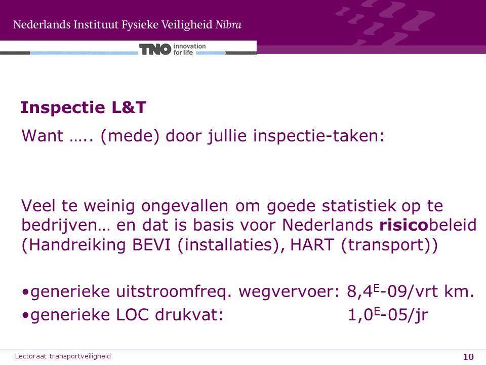 10 Want ….. (mede) door jullie inspectie-taken: Veel te weinig ongevallen om goede statistiek op te bedrijven… en dat is basis voor Nederlands risicob