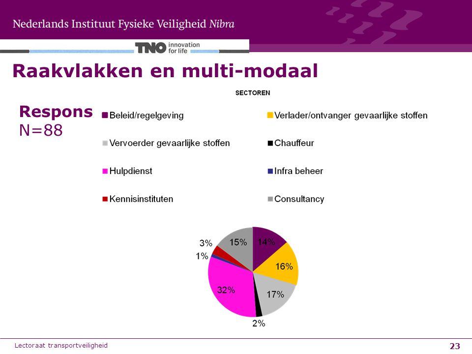 23 Raakvlakken en multi-modaal Lectoraat transportveiligheid Respons N=88