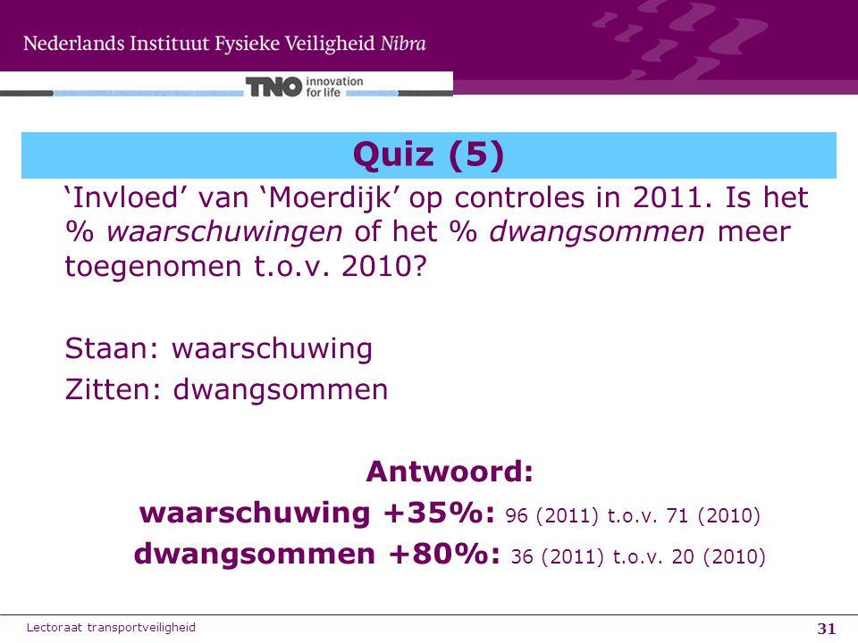 31 Quiz (5) 'Invloed' van 'Moerdijk' op controles in 2011. Is het % waarschuwingen of het % dwangsommen meer toegenomen t.o.v. 2010? Staan: waarschuwi